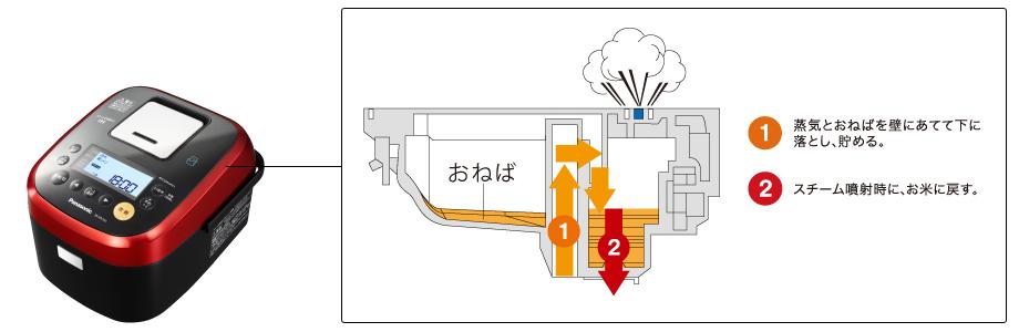 うまみ循環タンクの仕組み