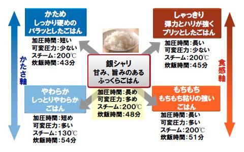 前回紹介した、おいしいごはんが炊ける「銀シャリ」モードは、好みに合わせて食感の調節が可能。「かため/しゃっきり/やわらか/もちもち」の4段階から選べる