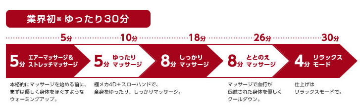 30分のマッサージコース「ソムリエコース」。従来のマッサージチェアで一般的だった15分コースよりも長い