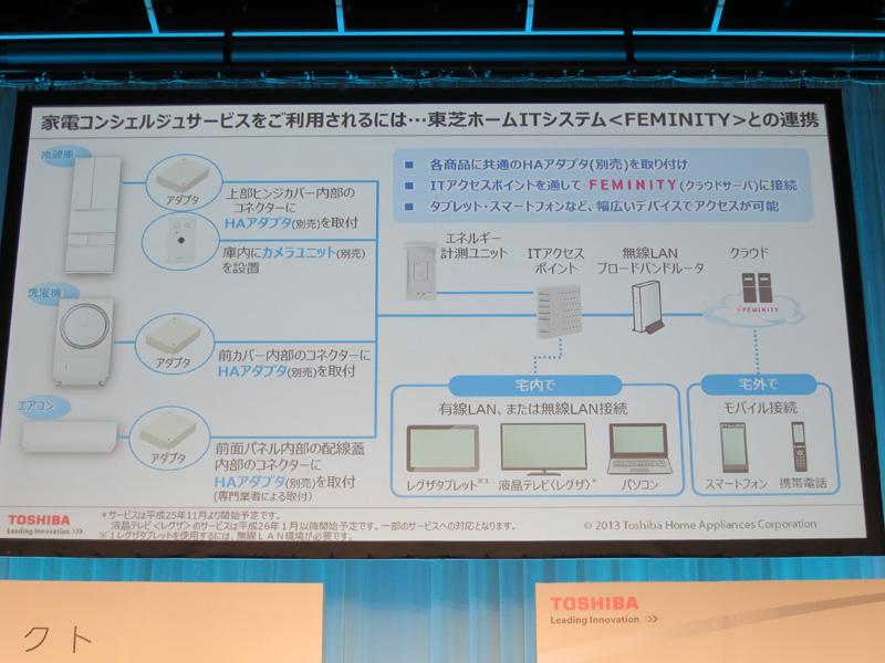 別売りのITアクセスポイント、HAアダプタを使うことで、製品の使用状況などのデータをスマートフォンやタブレット、パソコンなどの端末で確認できる