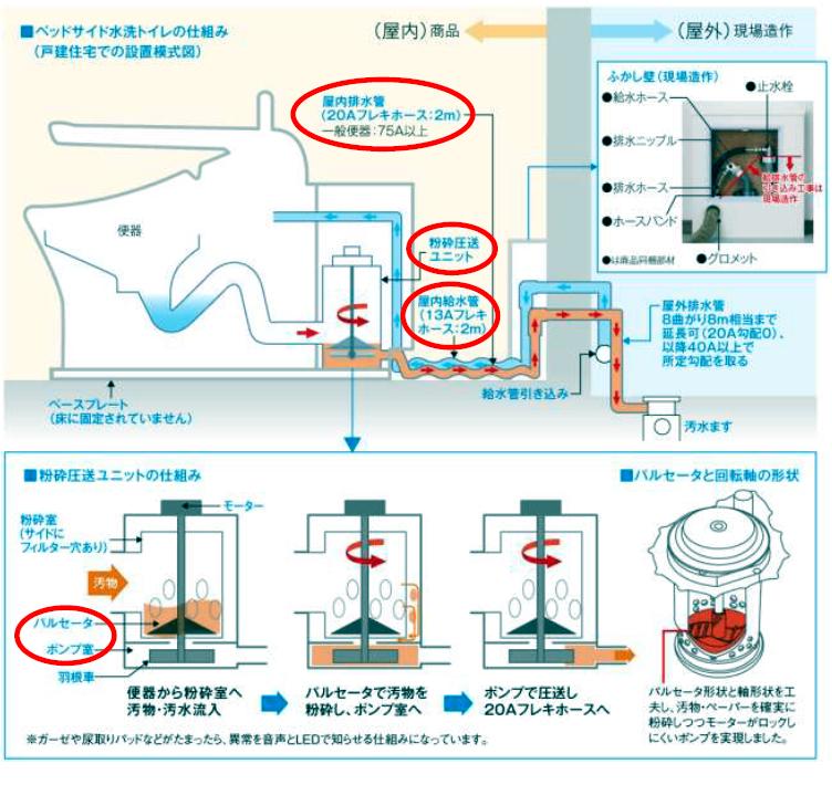 ベッドサイド水洗トイレの仕組み