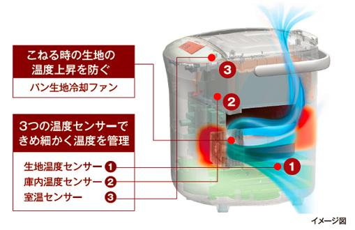 3つのセンサーと冷却ファンで、発酵工程の生地の温度上昇およびイースト菌の過発酵を防ぎ、焼き上がりを安定させる