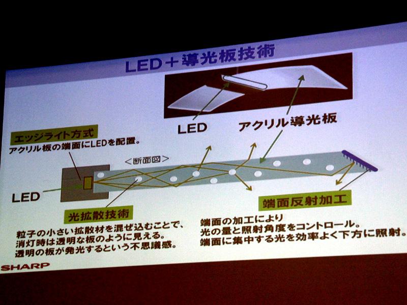 シャープが2012年のLEDペンダントの発表時に使用した「導光板」の説明資料。同社は液晶テレビのバックライトで導光板のノウハウを蓄積した