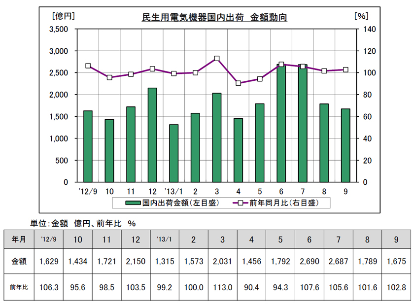 2013年4月から9月の家電出荷額は、前年同期比1.2%増の1兆2,088億円となった。特にエアコンが好調という