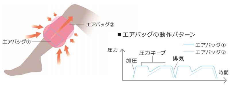 2つのエアバッグが順番に加圧と排気を繰り返すことで、ふくらはぎを揉み上げる