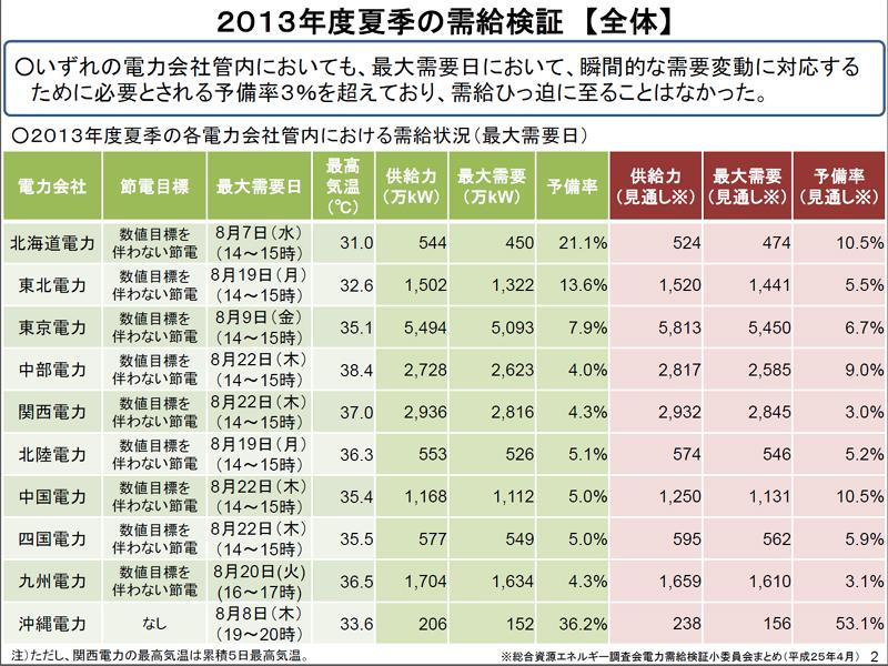 今夏の需給状況のまとめ。8月19日~22日の残暑が需要ピークとなった管内が多い(同)