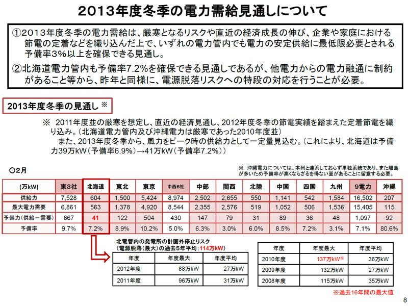 今冬は、全電力会社で3%以上の予備率が確保できたが、北海道電力のみ「6%以上」の数値目標が設定された(経産省発表資料)