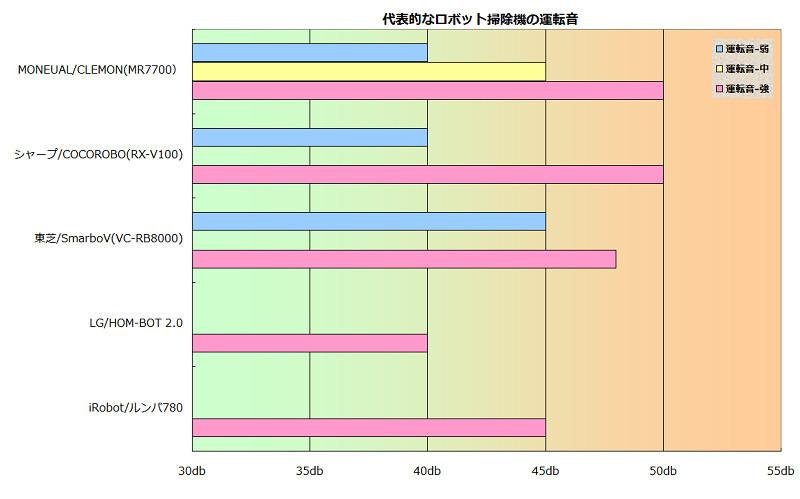 1m離れた距離から、運転音の比較。MONEUAL「CLEMON MR7700」、シャープ「COCOROBO」、東芝「SmarboV」、LG「HOM-BOT 2.0」iRobot「ルンバ780」