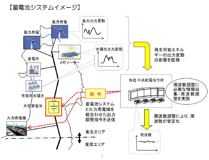 蓄電池システムによる周波数変動対策イメージ