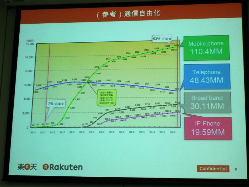 プレゼンテーションで、事業状況の変化の例として示された通信事業の推移