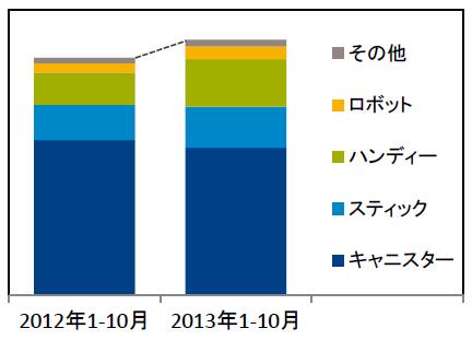 掃除機の販売台数推移。2012年1月から10月と、2013年1月から10月