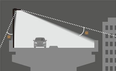 照明器具の前後の配光を同時に制御。道路周辺へ光が漏れるのを抑える