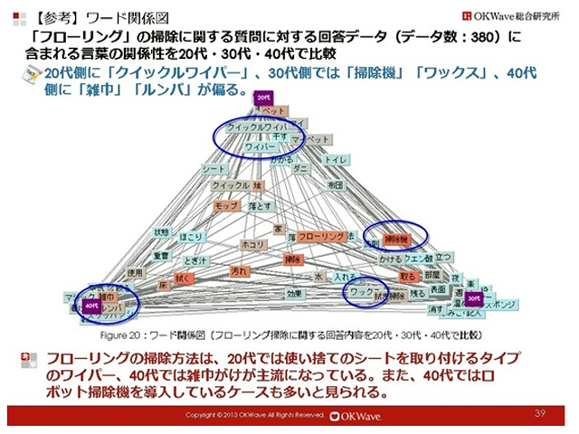回答者の年齢を加味した分析。三角形の上方向が20代、右下が30代、左下が40代