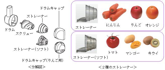 柔らかい食材やリンゴを搾るための専用部品が付属する