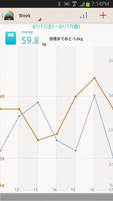 まず普通に体重のグラフを表示
