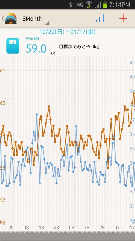 体脂肪率のグラフを重ねて見たところ、極端に増えているわけではなさそうだと分かった