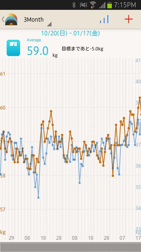 筋肉量のグラフに切り替えたところ、体重の増加と連動していることが分かった