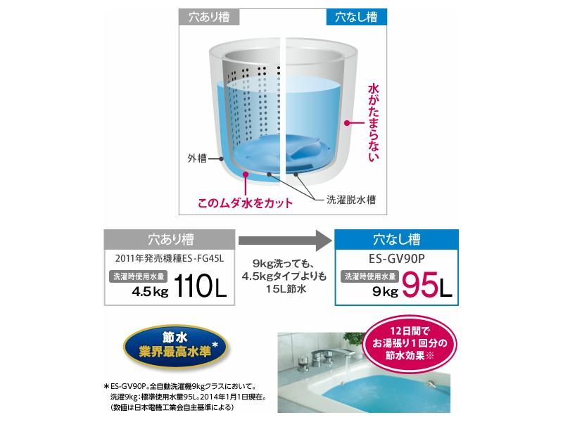 穴なし洗濯槽により、外槽と内層の間に水が溜まらない