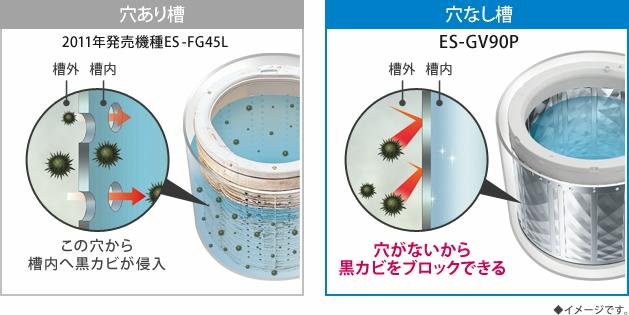 穴のない洗濯槽が外槽から内槽への黒カビの侵入を防ぐ