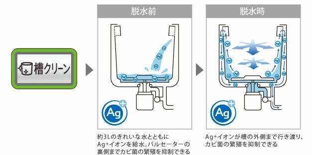脱水前と脱水時にAg+イオンが洗濯機内部を自動で掃除する