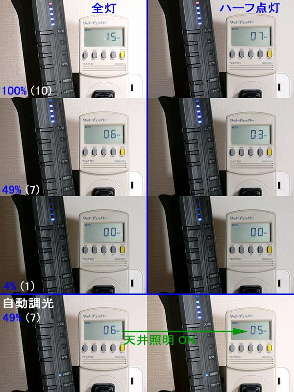 消費電力は最大で15W、ハーフ点灯ならば半分の電気で済む。自動調光にすれば、電気代も抑えられる(下)