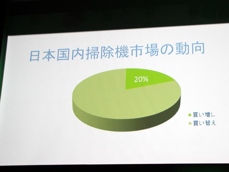 従来からの買い替え需要に加え、2台目、3代目の掃除機を買い求める買い増し需要が約2割を占める