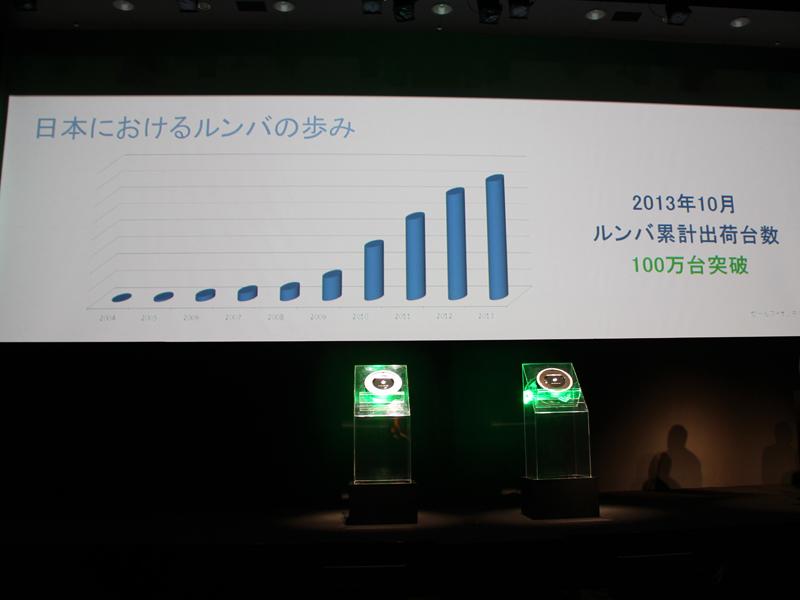 ルンバは昨年10月に日本での推計販売台数100万台を突破