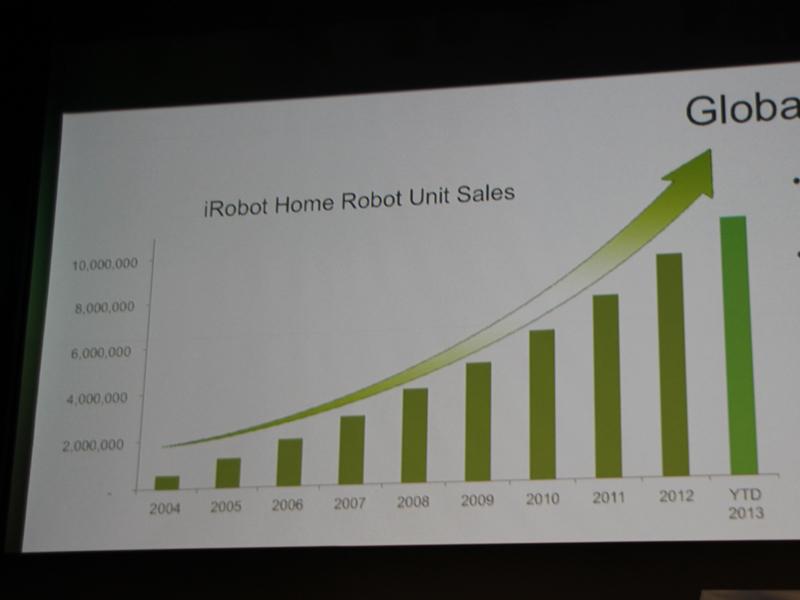 iRobot社の家庭用ロボットはこの10年、毎年20~30%の成長を維持しているという