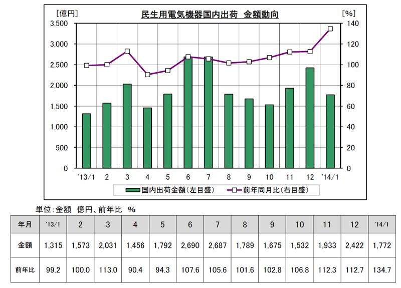 11月の家電出荷金額。2013年6月以降は対前年比プラスが続いているが、1月はさらに伸びた