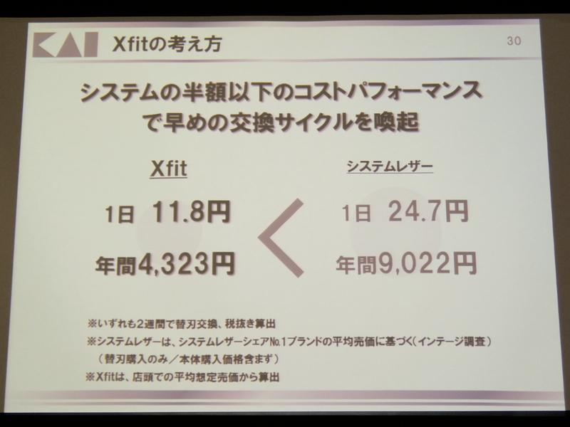 コストパフォーマンスで比較すると、Xfitは、一般的な替え刃式カミソリよりも1日当たり約13円、1年間では4,699円もお得という