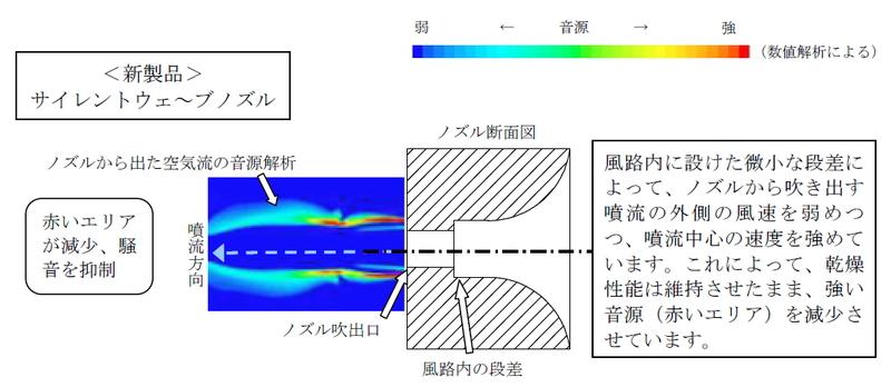 風路内に設けた微少な段差により、ノズルからの噴流の外側の風速を弱めながらも、噴流中心の速度を速くすることで、静音性を高めているという