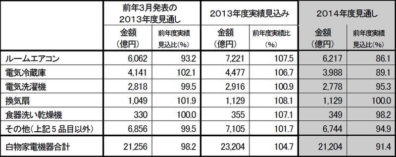 白物家電機器の国内出荷の2013年度実績見込みと2014年度見通し