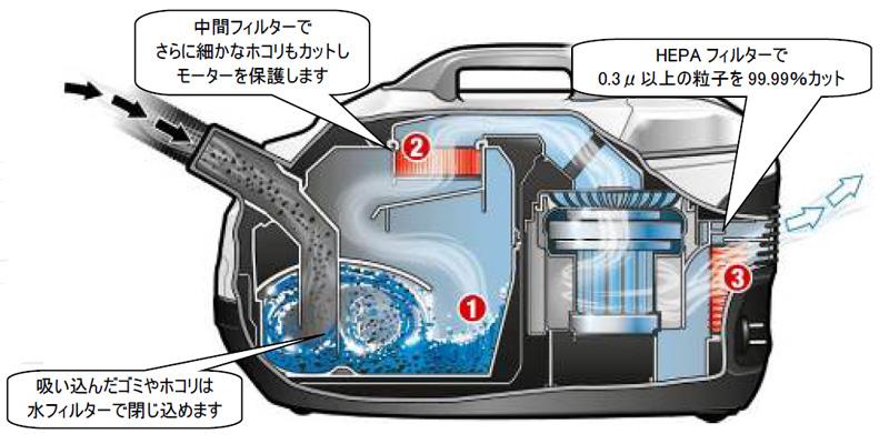 内部構造。ゴミやホコリは水で封じられる