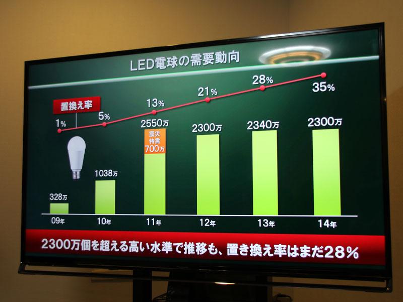 LED電球の需要動向は2,300万個を超える高い水準で推移しているものの、白熱電球からの置き換え率は未だ28%程度