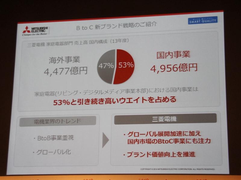 売上構成比は海外47%、国内53%で国内事業が高いウエイトを占める