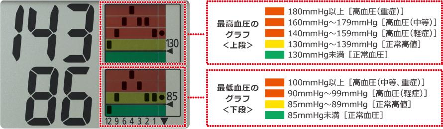 血圧変化の傾向がひと目でわかる「トレンドグラフ」機能を搭載する