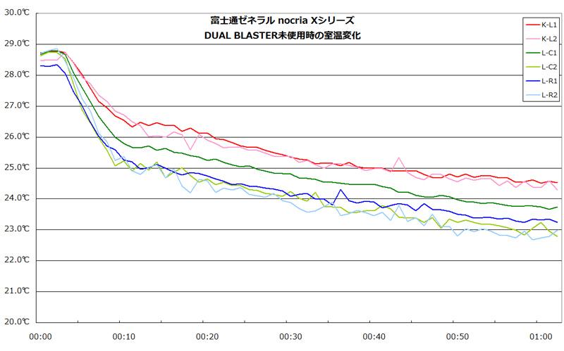 DUAL BLASTERなしで実験した結果。センサーの設置場所によって温度差があるのがわかる