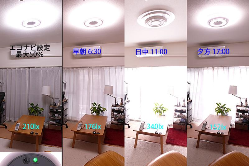 省エネ機能のエコナビ。夜間、明るさ設定を50%に設定した(左端)。早朝から陽が落ちるまで、自動調光で部屋の明るさはほぼ一定。外光がたっぷり入る昼間は自動で消灯してくれる