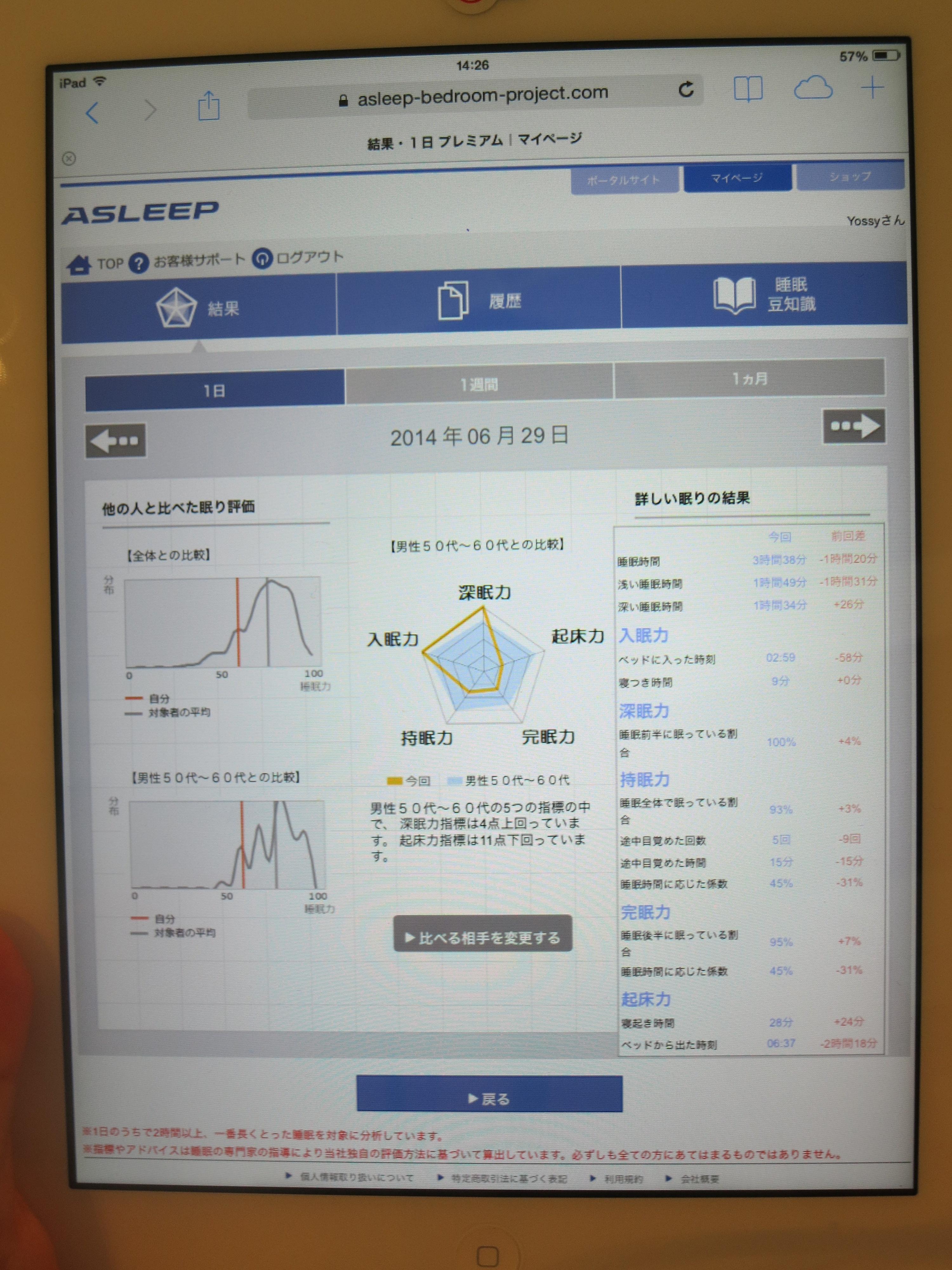 詳しい測定結果や過去の測定記録もチェックできる。オンラインのマイページでチェックできるほか、無料の専用アプリもリリースする