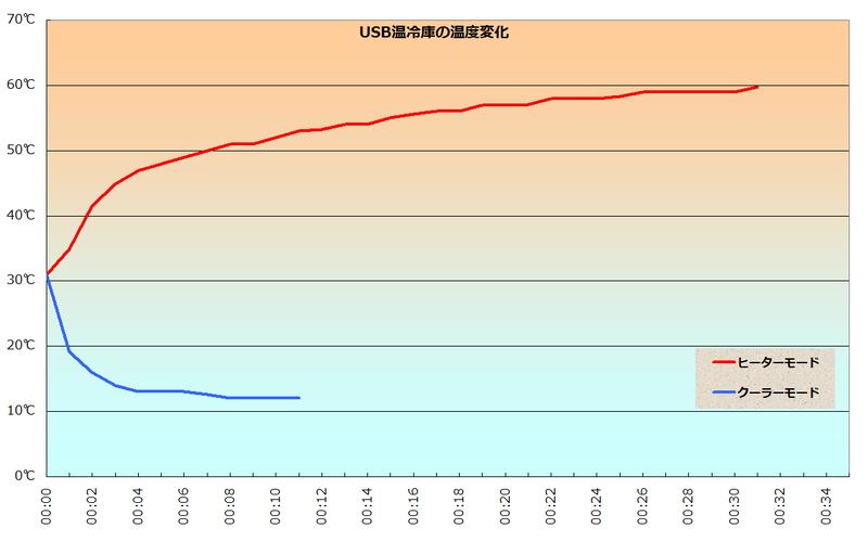 横軸は時間(分)。温度変化は、保温モードが赤いラインで、保冷モードが青いラインで示している