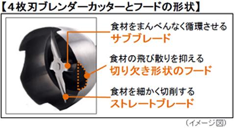 「4枚刃ブレンドカッター」の構造