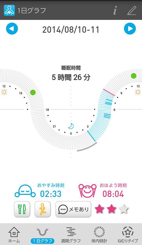 8月10日夜の測定結果。青は就寝、ピンクは起床、緑は食事、途中の青い線は寝返りを打った時間を表す