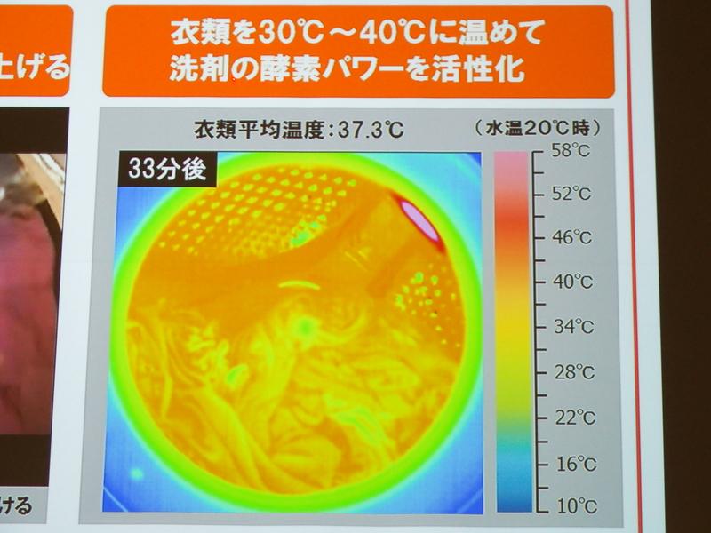 温風ミストシャワーの吹きつけを開始後、約33分で衣類全体が約37℃まで温まる