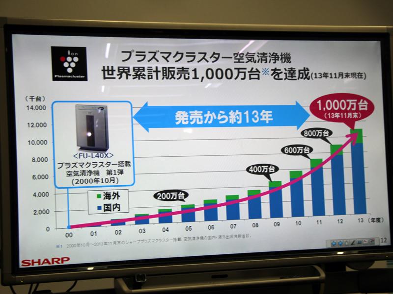 2013年11月末には世界累計販売台数1,000万台を突破した