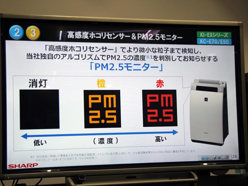 高感度センサーを新たに搭載し、PM2.5の濃度も感知できるようになった
