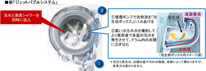 泡の量が従来の2倍となり、泡とシャワーを同時に洗濯槽に投入することで、厚手の衣類にも泡が素早く浸透し、汚れを溶かして落とす「ジェットバブルシステム」