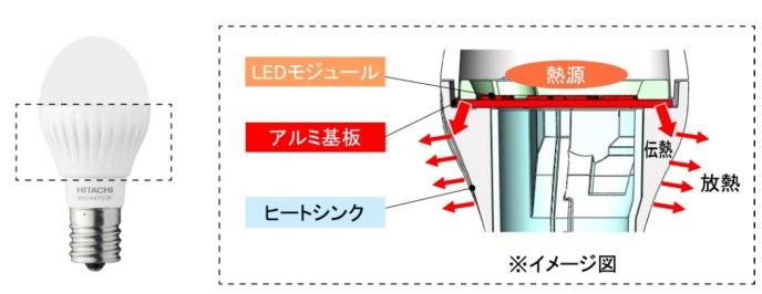新開発の、放熱性能の高いボディ構造