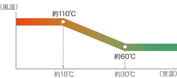 室温18~30℃のときに、風温が60~110℃の間で自動調節される