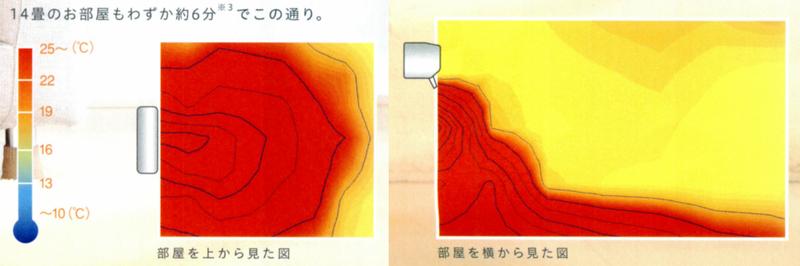 吹き出す温風を図にしたところ。温風が滝のように流れ出す感じというイメージだ。左は部屋を上から、右は横から見た様子。カタログより抜粋