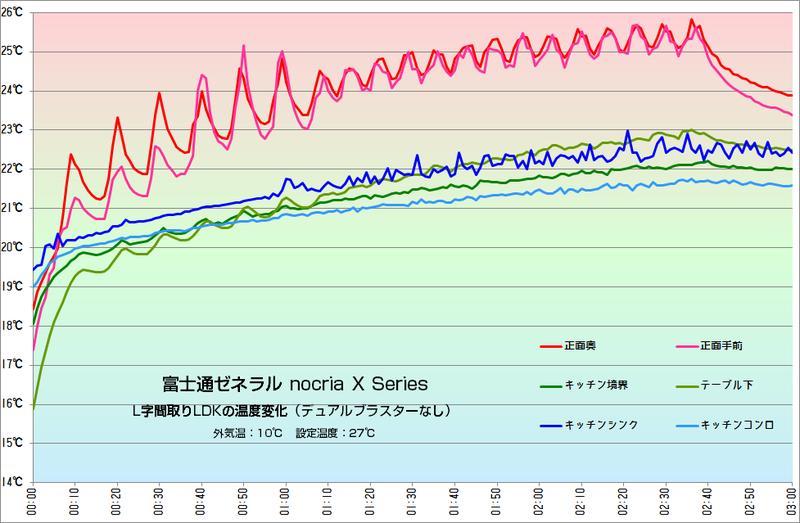強制的にデュアルブラスターをOFFにして測定。ピンク色は正面の2つのセンサーだが、風向を変えるごとに温度が激しく変化している。正面とそれ以外の場所の温度差が4~5℃以上ある